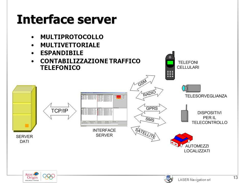Interface server MULTIPROTOCOLLO MULTIVETTORIALE ESPANDIBILE