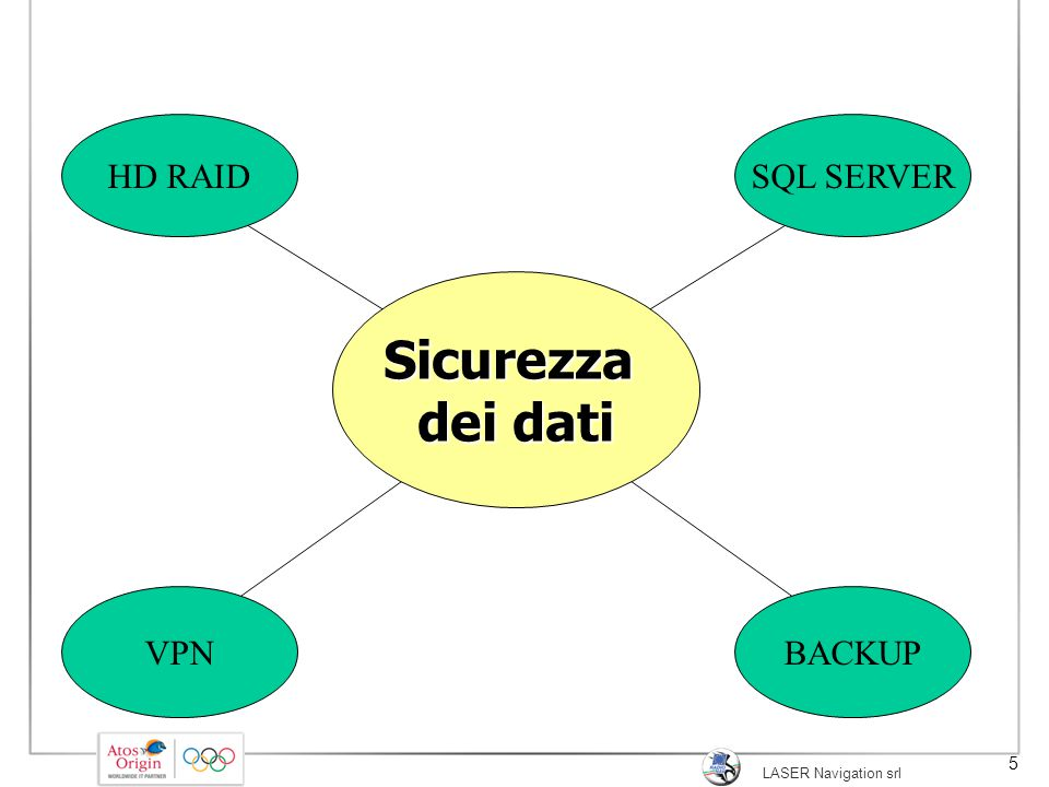 Sicurezza dei dati HD RAID SQL SERVER VPN BACKUP