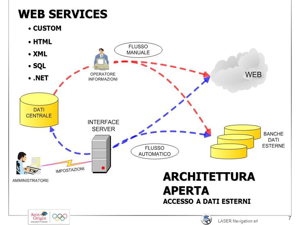 WEB SERVICES ARCHITETTURA APERTA CUSTOM HTML XML SQL .NET