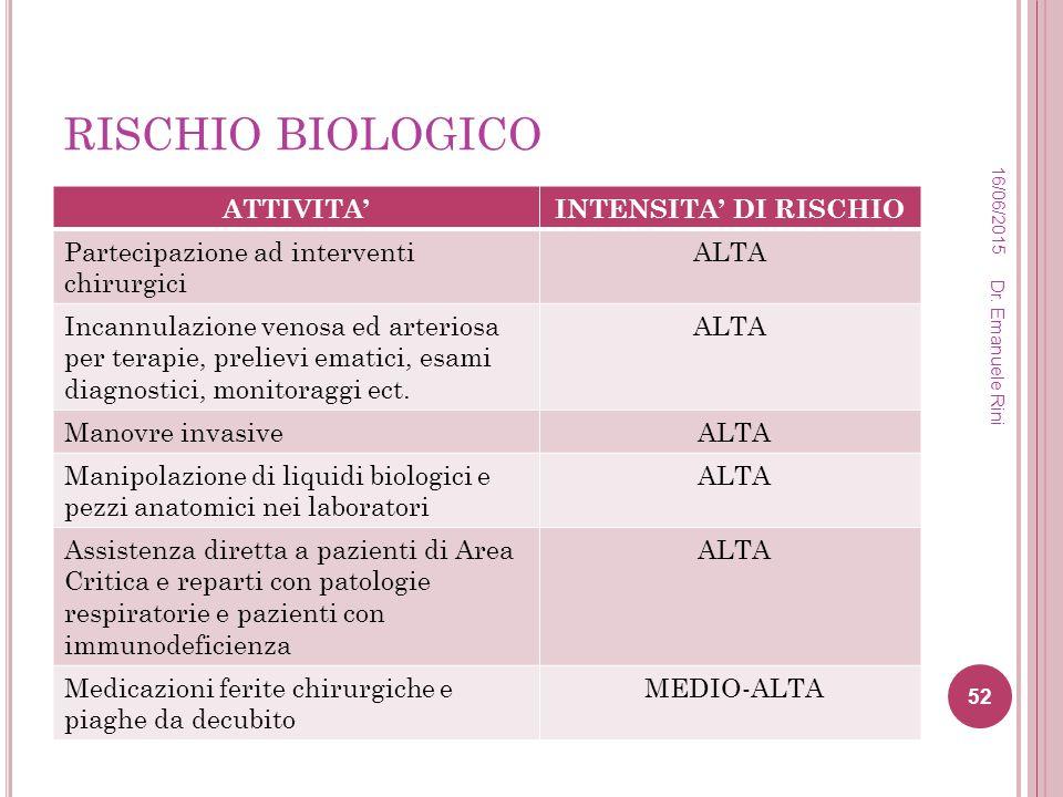 RISCHIO BIOLOGICO ATTIVITA' INTENSITA' DI RISCHIO