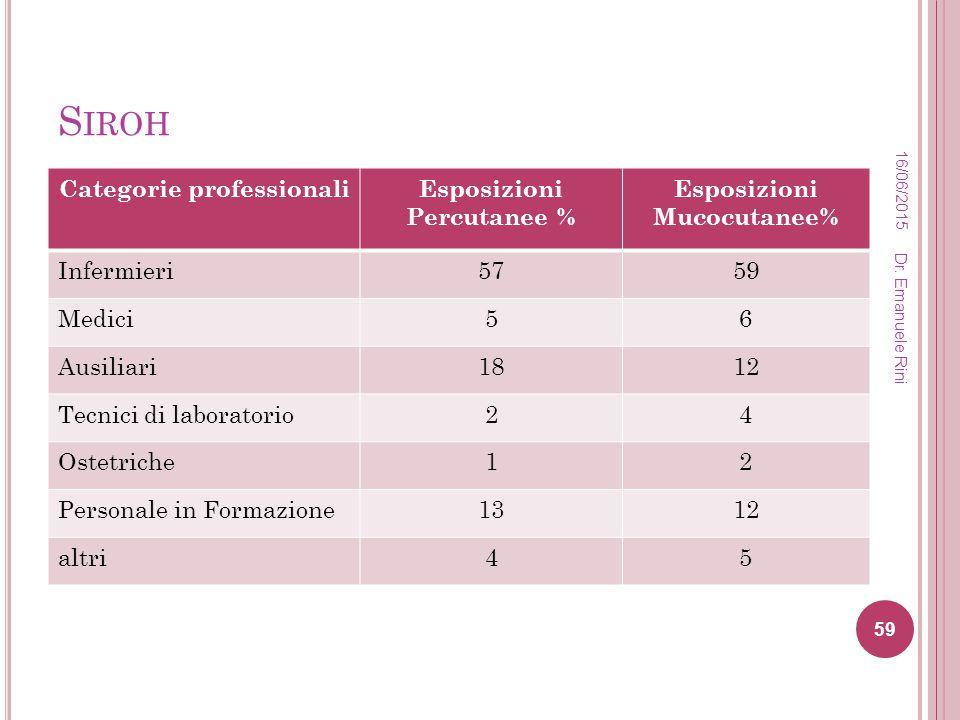 Siroh Categorie professionali Esposizioni Percutanee %