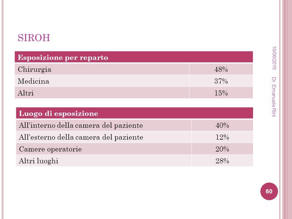 siroh Esposizione per reparto Chirurgia 48% Medicina 37% Altri 15%