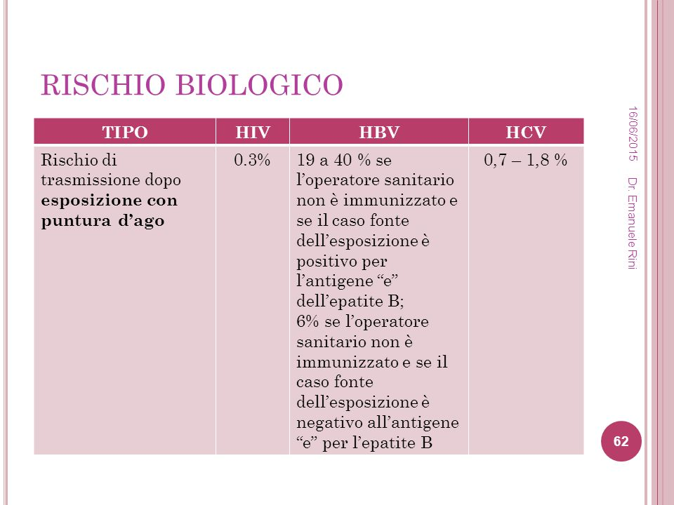 RISCHIO BIOLOGICO TIPO HIV HBV HCV