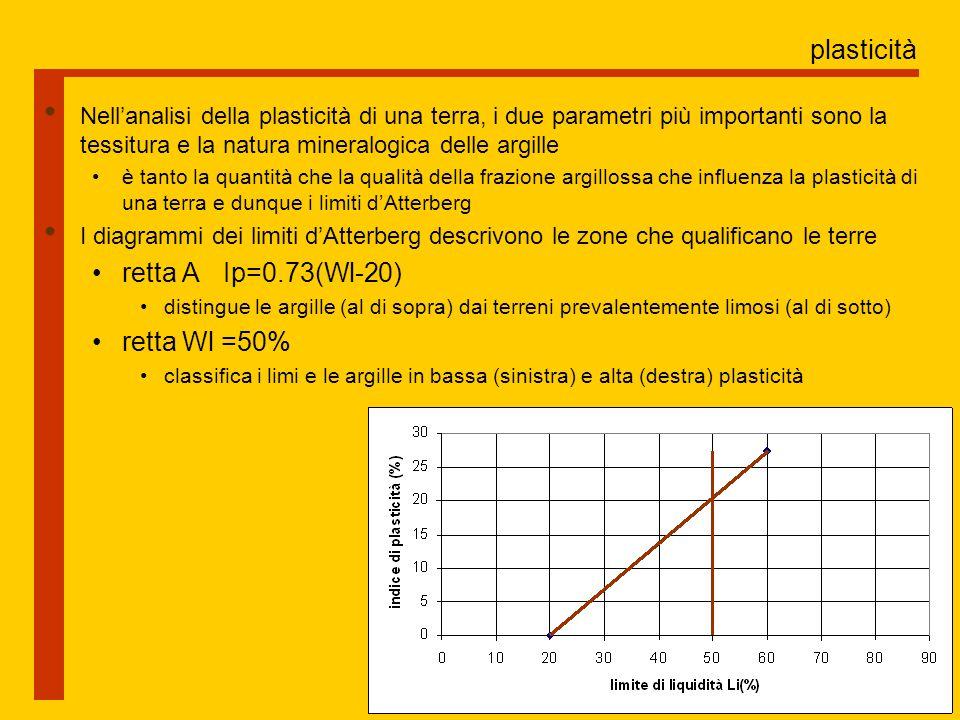 plasticità retta A Ip=0.73(Wl-20) retta Wl =50%