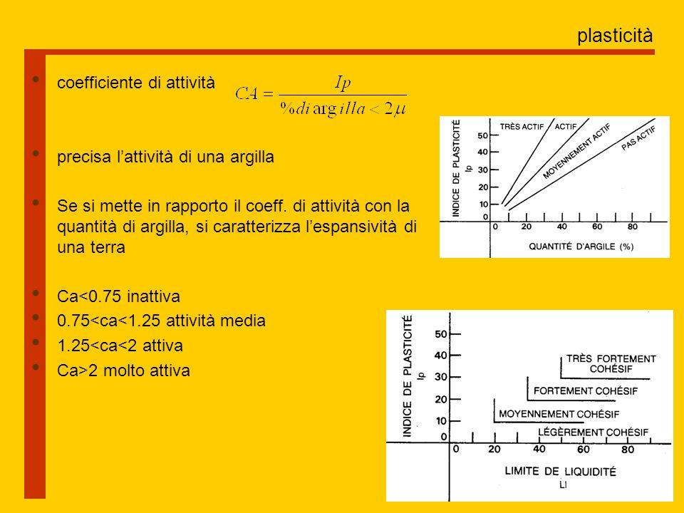 plasticità coefficiente di attività precisa l'attività di una argilla
