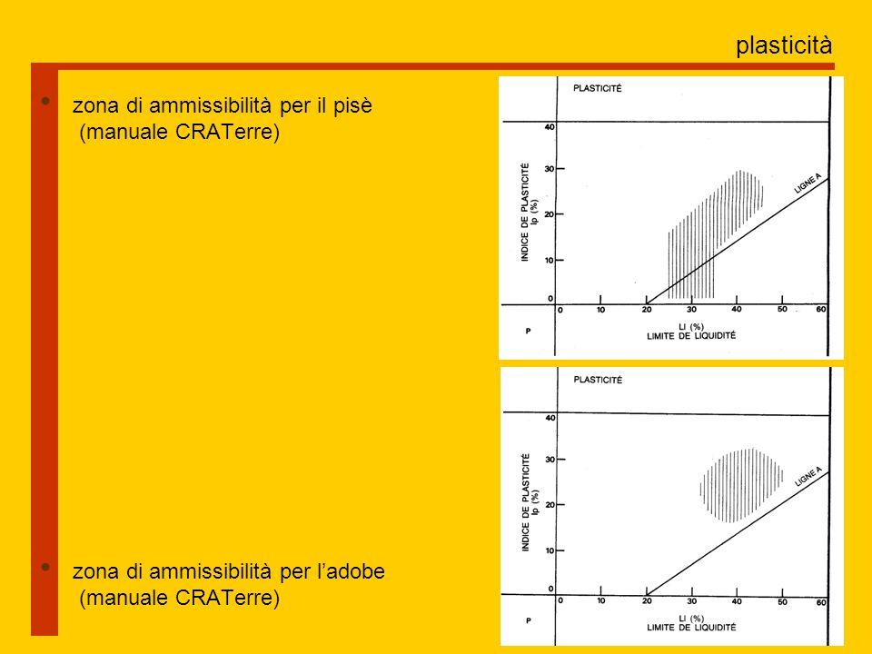 plasticità zona di ammissibilità per il pisè (manuale CRATerre)