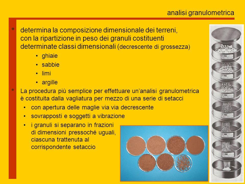 analisi granulometrica