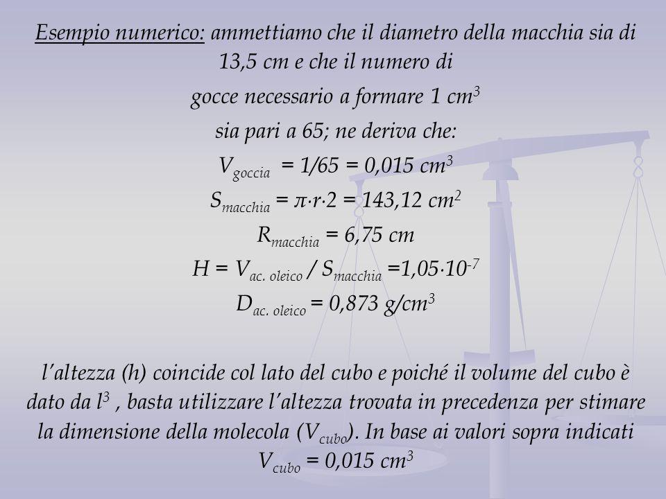 gocce necessario a formare 1 cm3 sia pari a 65; ne deriva che: