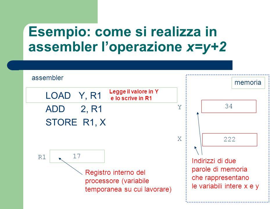 Esempio: come si realizza in assembler l'operazione x=y+2