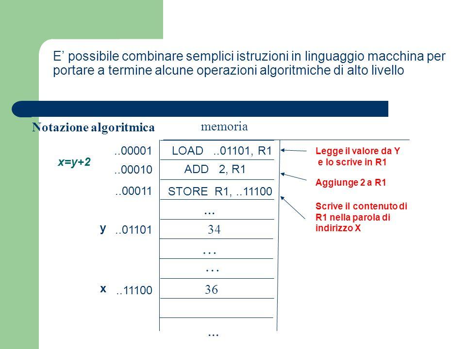 E' possibile combinare semplici istruzioni in linguaggio macchina per portare a termine alcune operazioni algoritmiche di alto livello