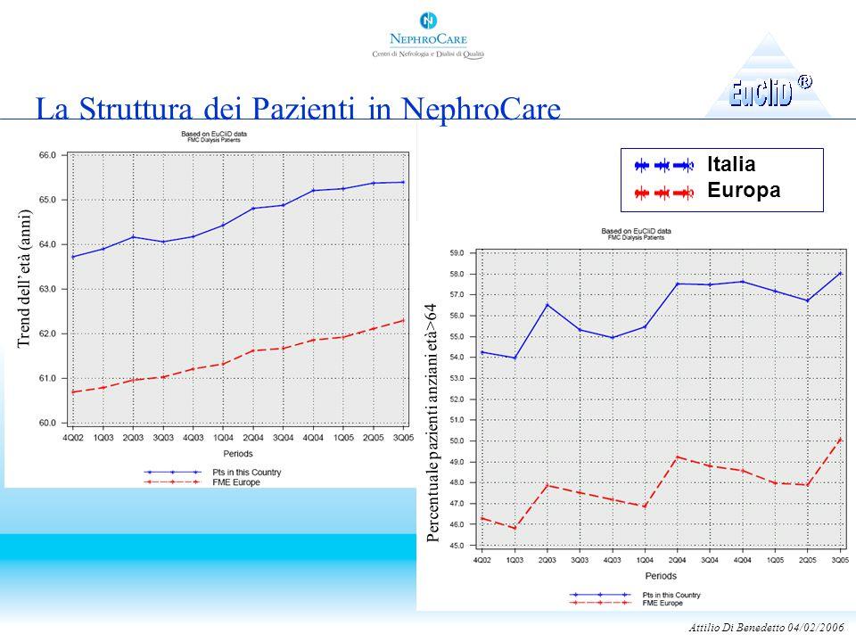 La Struttura dei Pazienti in NephroCare