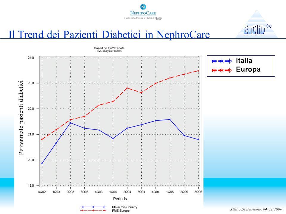 Percentuale pazienti diabetici