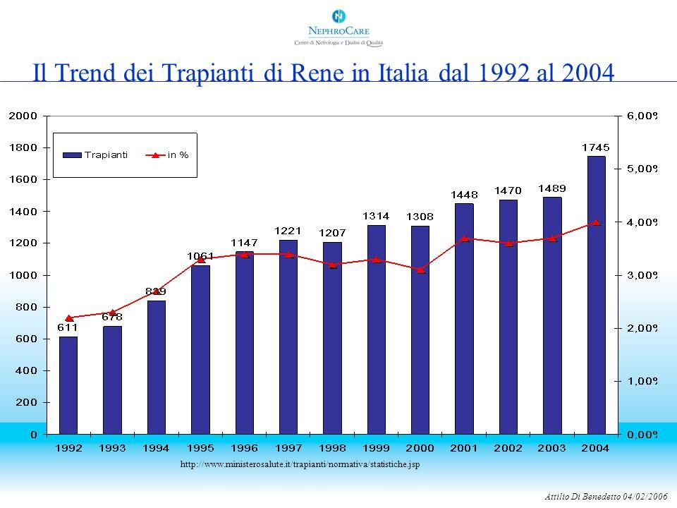 Il Trend dei Trapianti di Rene in Italia dal 1992 al 2004