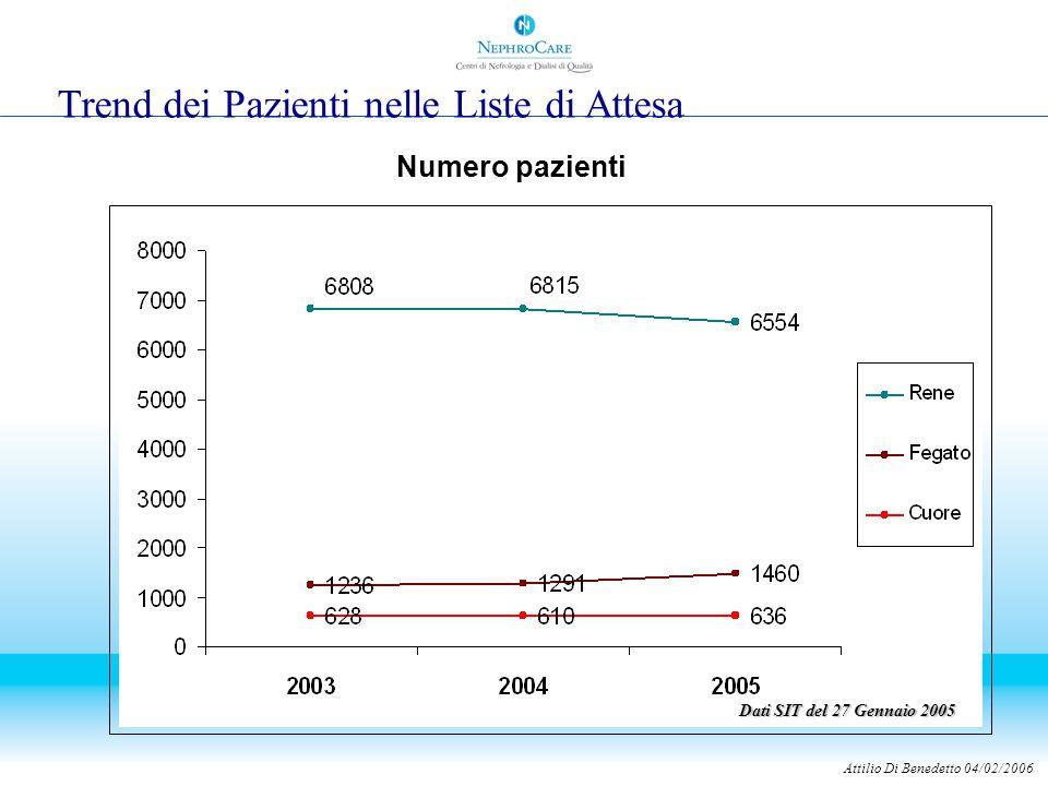 Trend dei Pazienti nelle Liste di Attesa