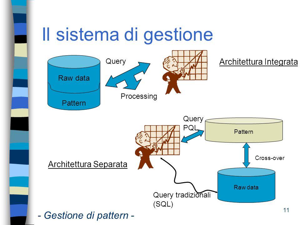 Il sistema di gestione - Gestione di pattern - Architettura Integrata