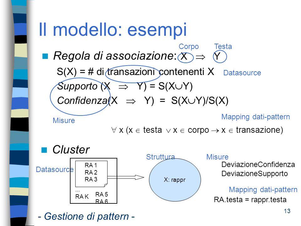 Il modello: esempi Regola di associazione: X  Y Cluster