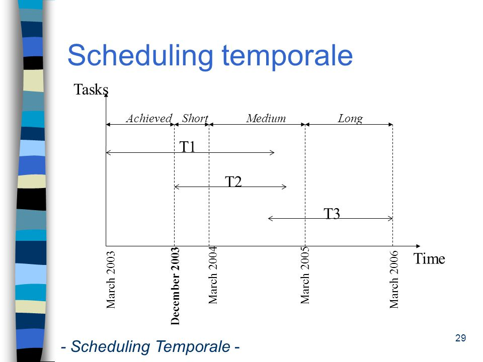 Scheduling temporale Tasks T1 T2 T3 Time - Scheduling Temporale -