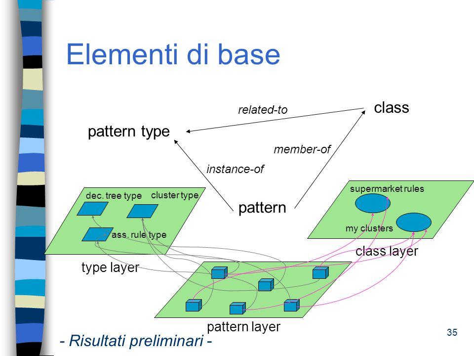 Elementi di base class pattern type pattern - Risultati preliminari -