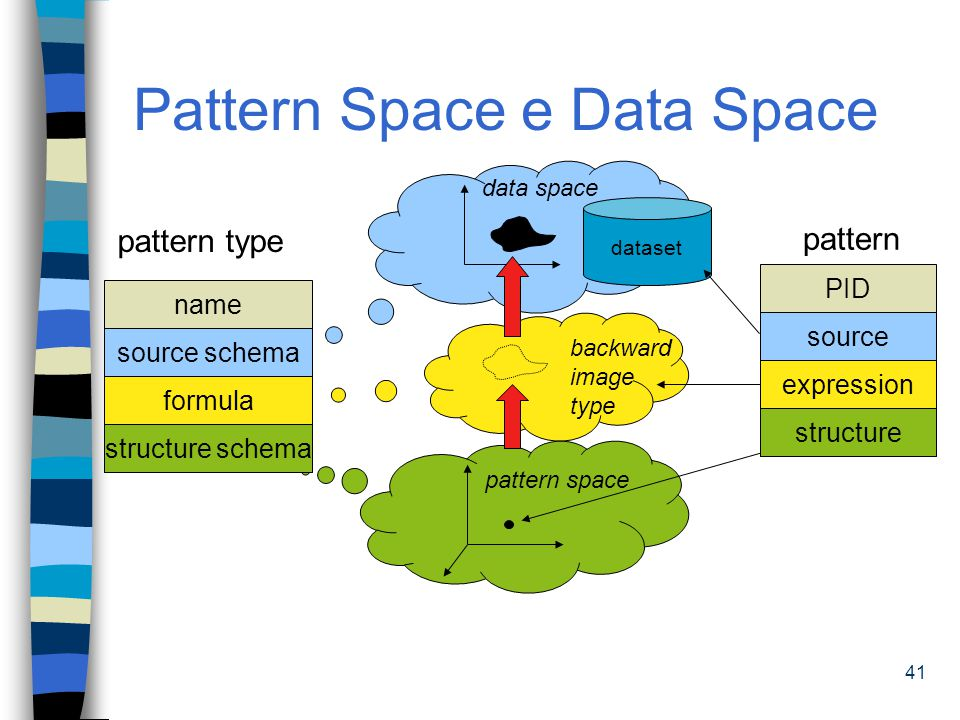 Pattern Space e Data Space