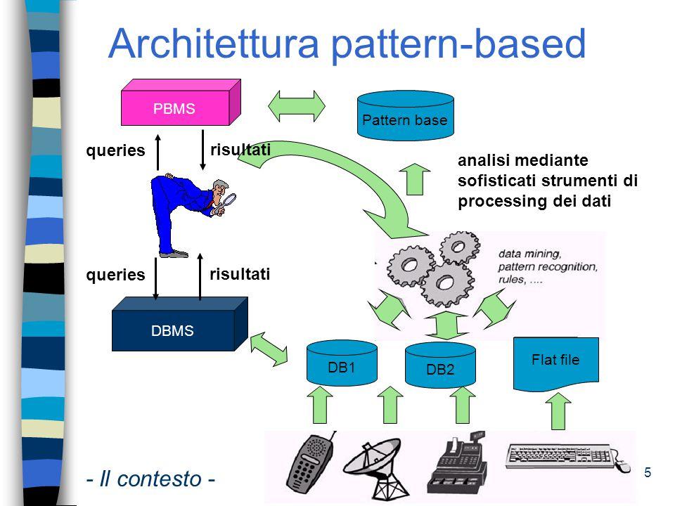 Architettura pattern-based
