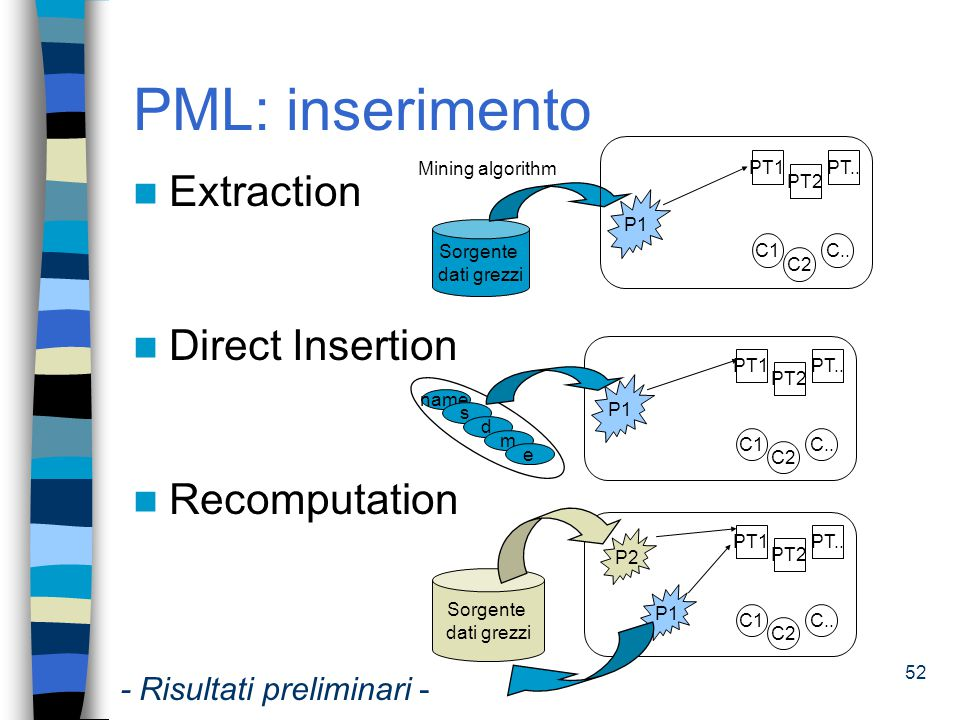 PML: inserimento Extraction Direct Insertion Recomputation