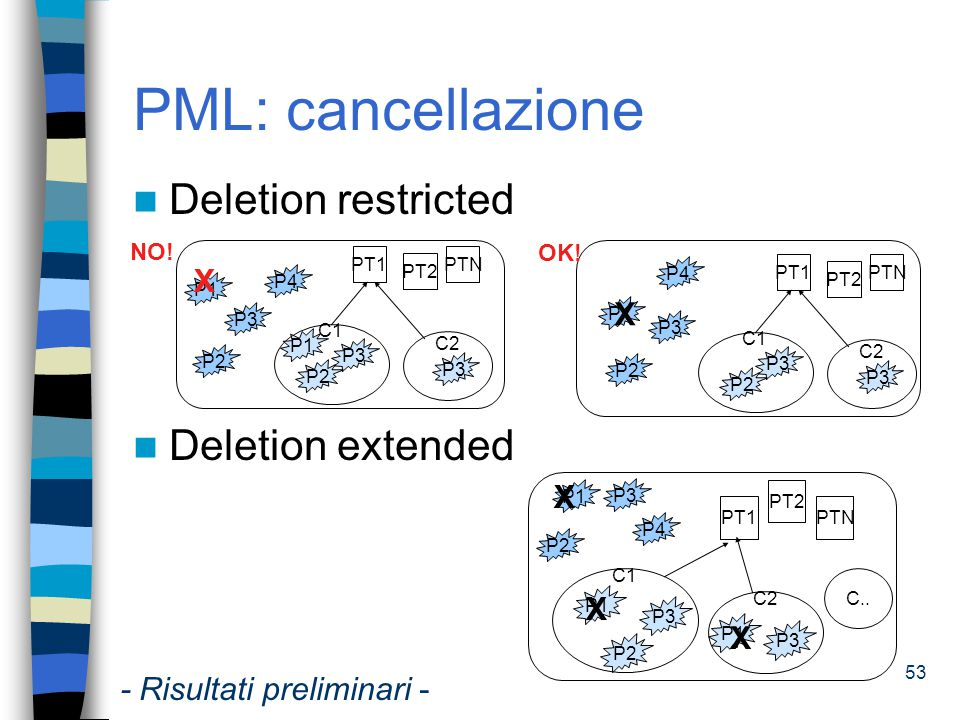 PML: cancellazione Deletion restricted Deletion extended X X X X