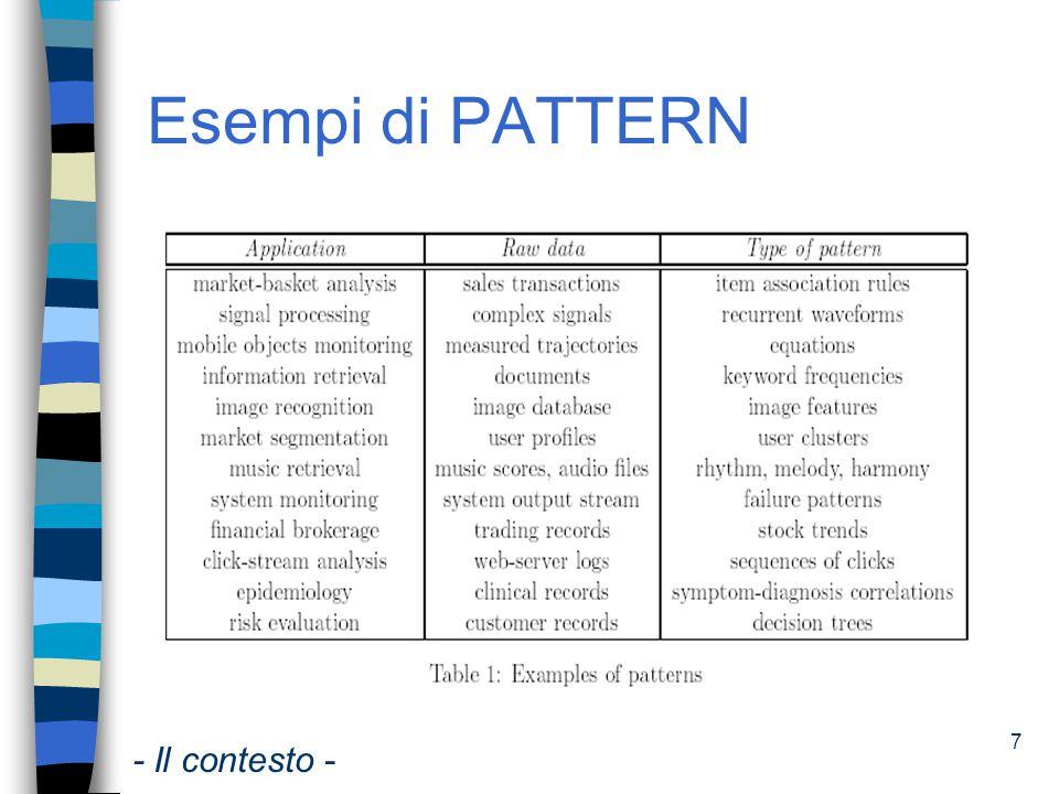 Esempi di PATTERN - Il contesto -