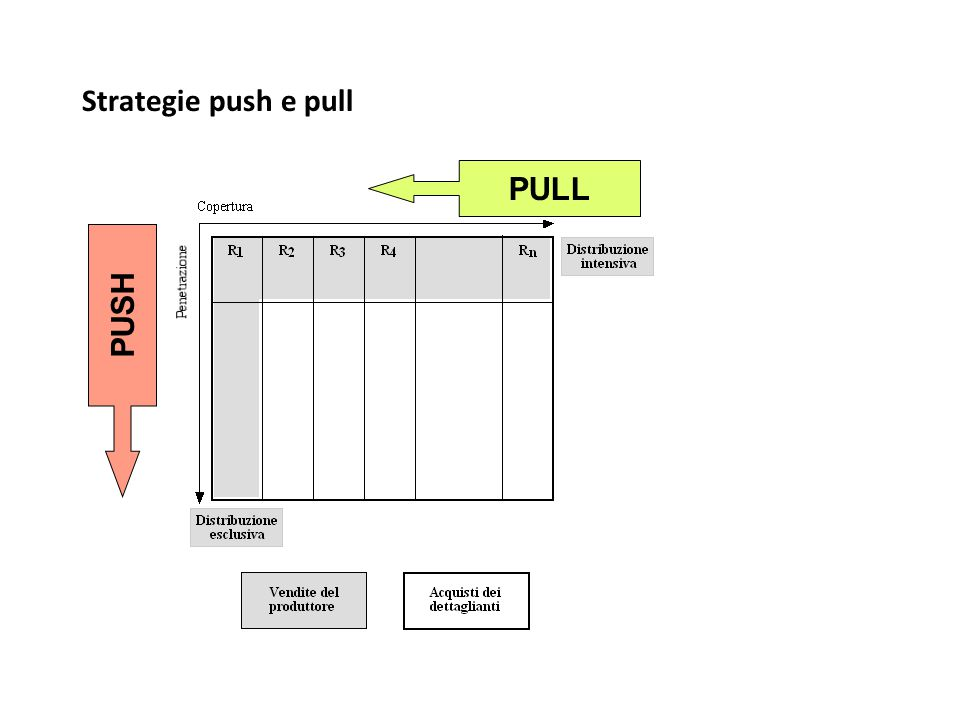 Strategie push e pull PULL PUSH