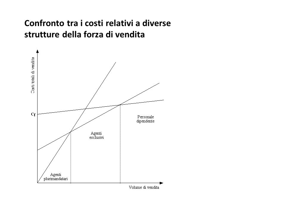 Confronto tra i costi relativi a diverse strutture della forza di vendita