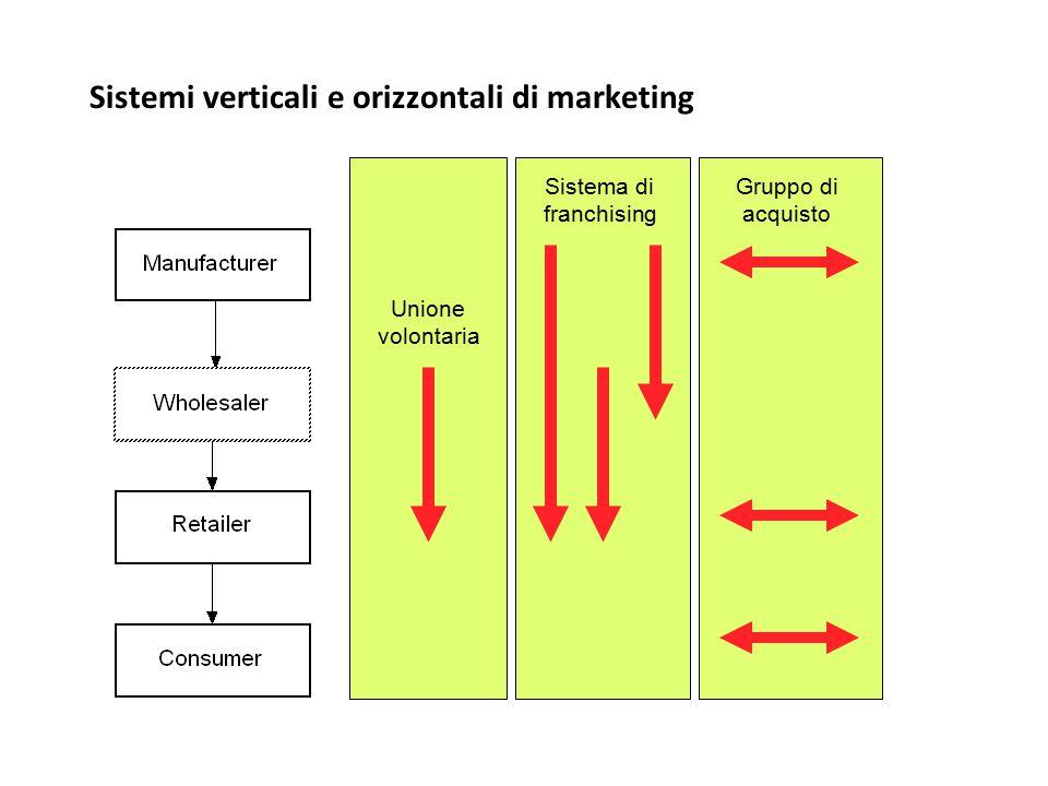 Sistemi verticali e orizzontali di marketing