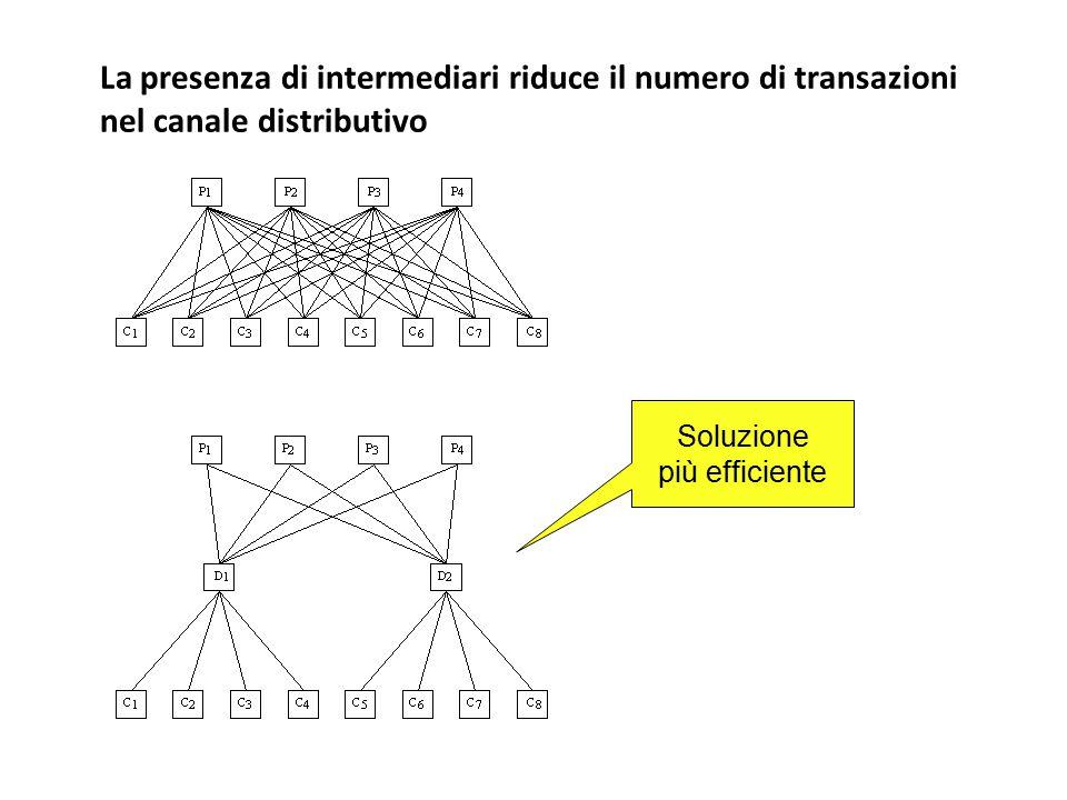 La presenza di intermediari riduce il numero di transazioni nel canale distributivo