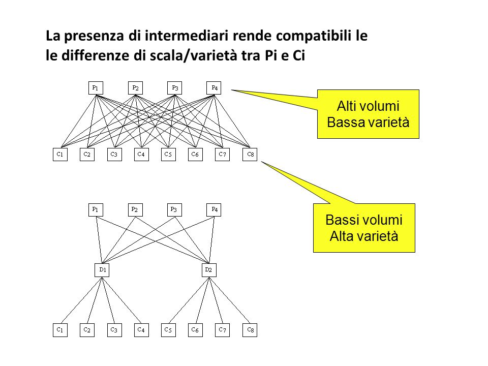 La presenza di intermediari rende compatibili le le differenze di scala/varietà tra Pi e Ci