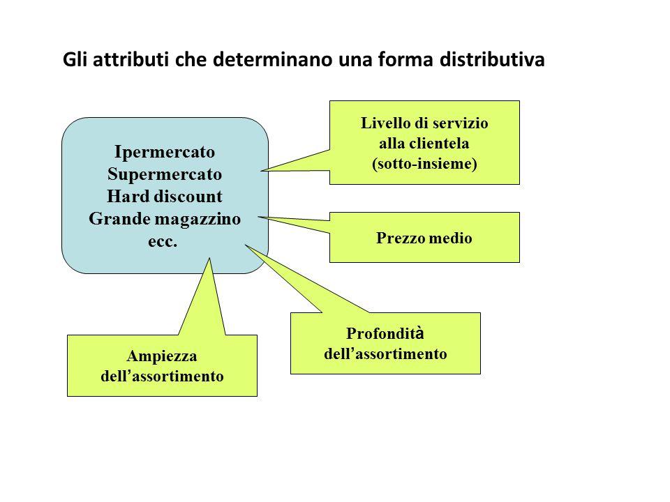 Gli attributi che determinano una forma distributiva