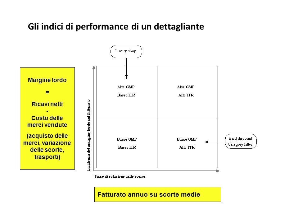 Gli indici di performance di un dettagliante