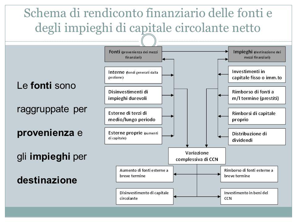 Schema di rendiconto finanziario delle fonti e degli impieghi di capitale circolante netto
