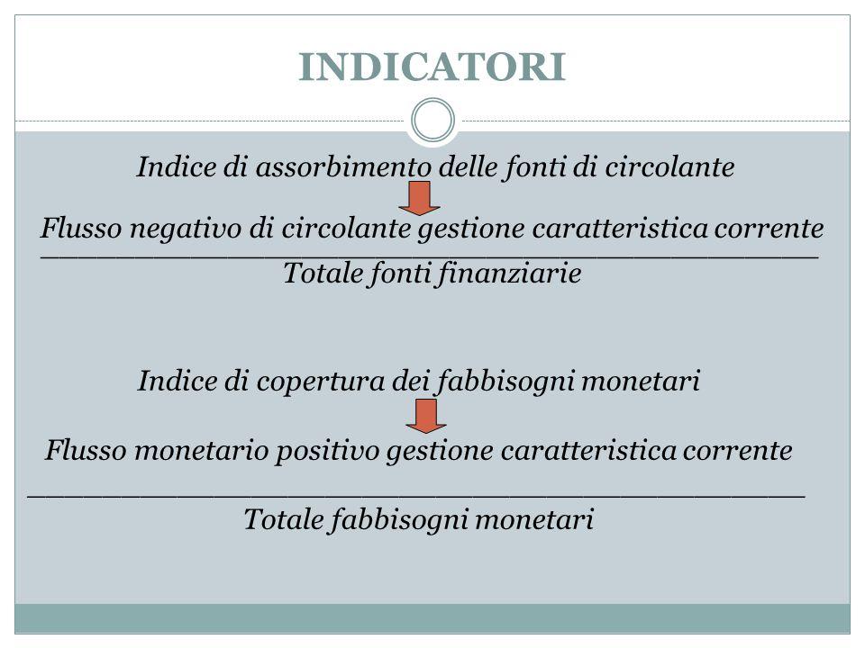 INDICATORI Indice di assorbimento delle fonti di circolante