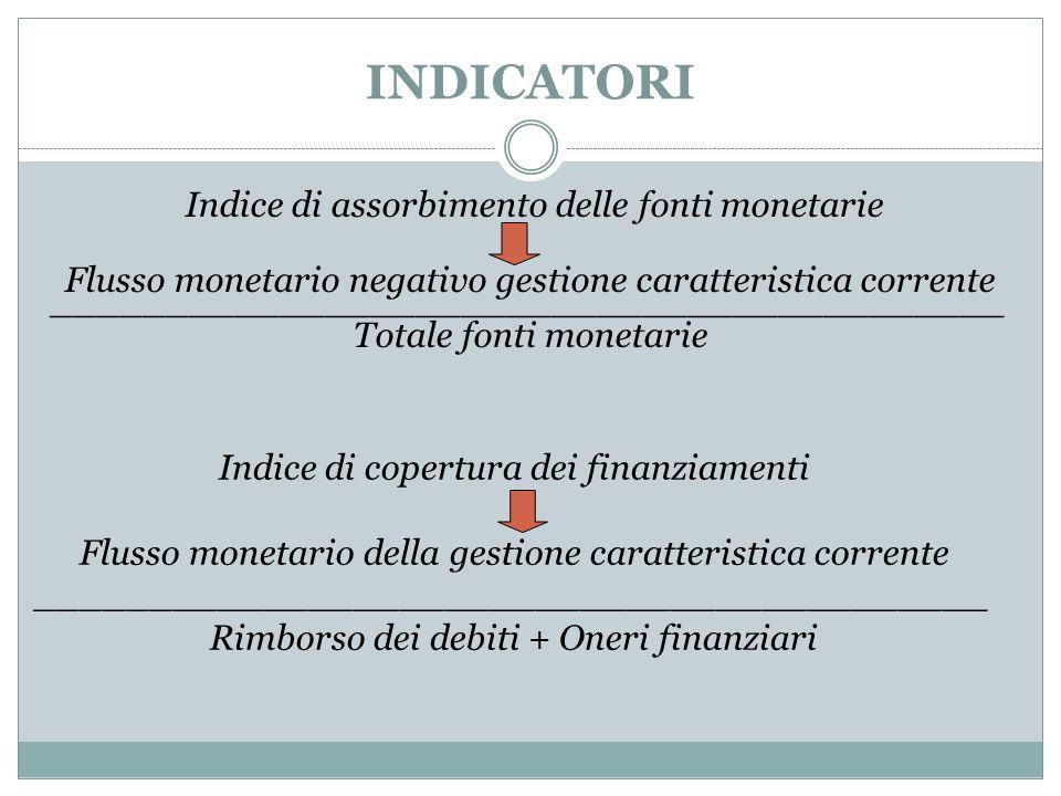 INDICATORI Indice di assorbimento delle fonti monetarie