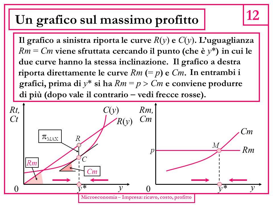 Un grafico sul massimo profitto