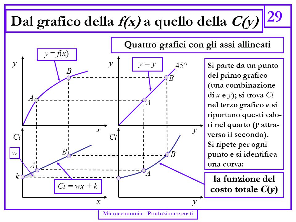 Dal grafico della f(x) a quello della C(y)