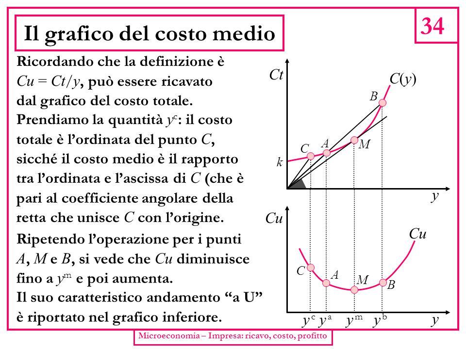 Il grafico del costo medio