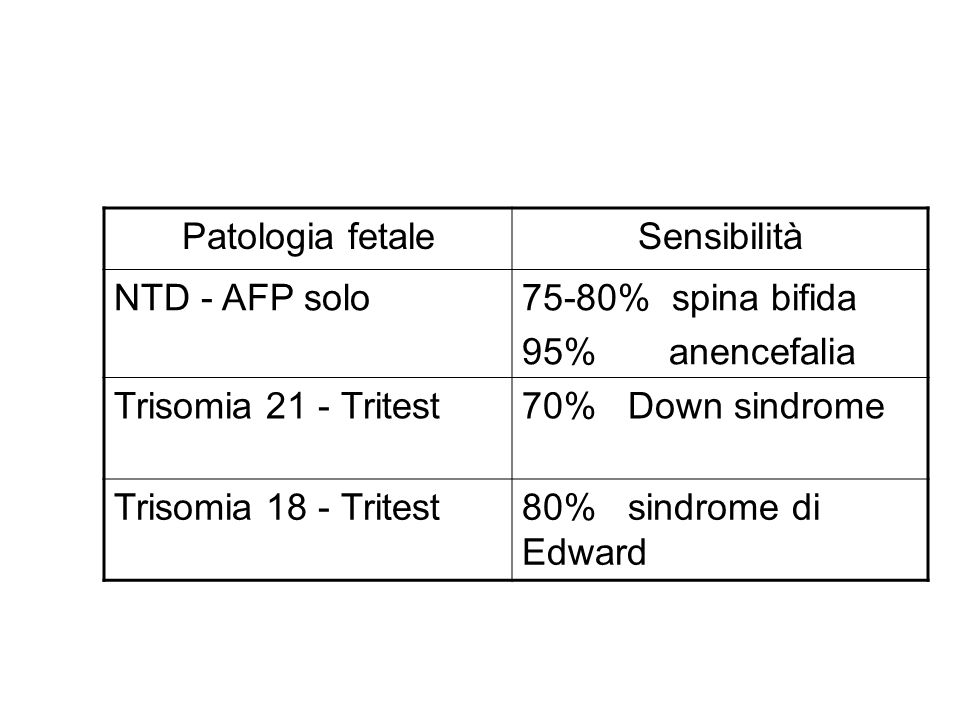 Patologia fetale Sensibilità. NTD - AFP solo. 75-80% spina bifida. 95% anencefalia. Trisomia 21 - Tritest.