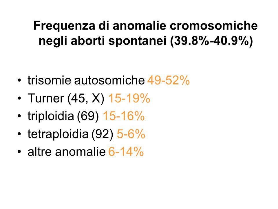 Frequenza di anomalie cromosomiche negli aborti spontanei (39. 8%-40