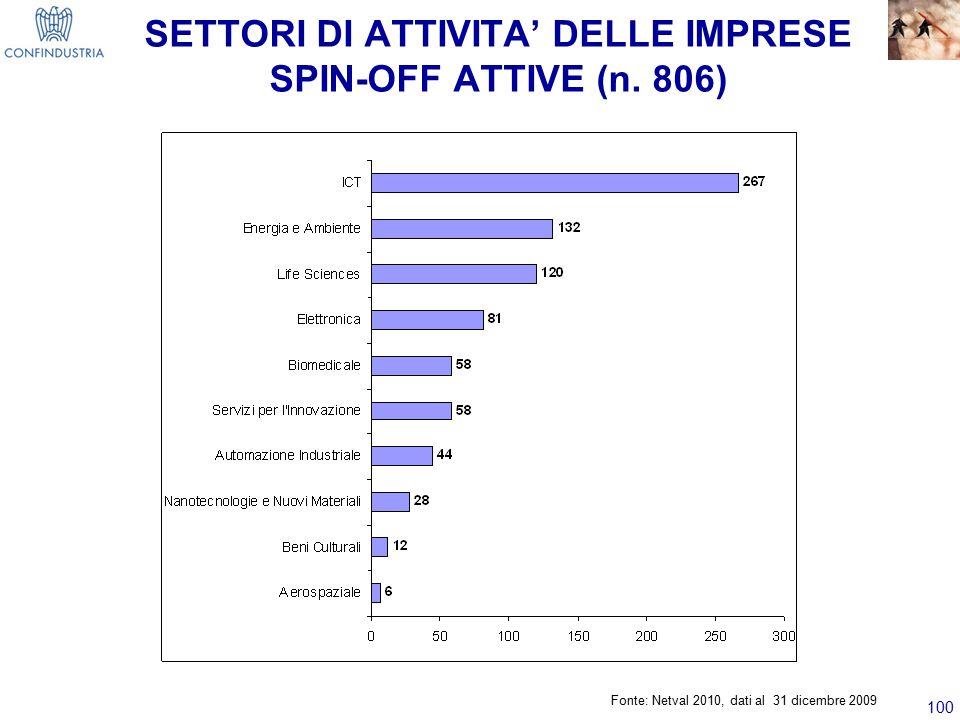 SETTORI DI ATTIVITA' DELLE IMPRESE SPIN-OFF ATTIVE (n. 806)