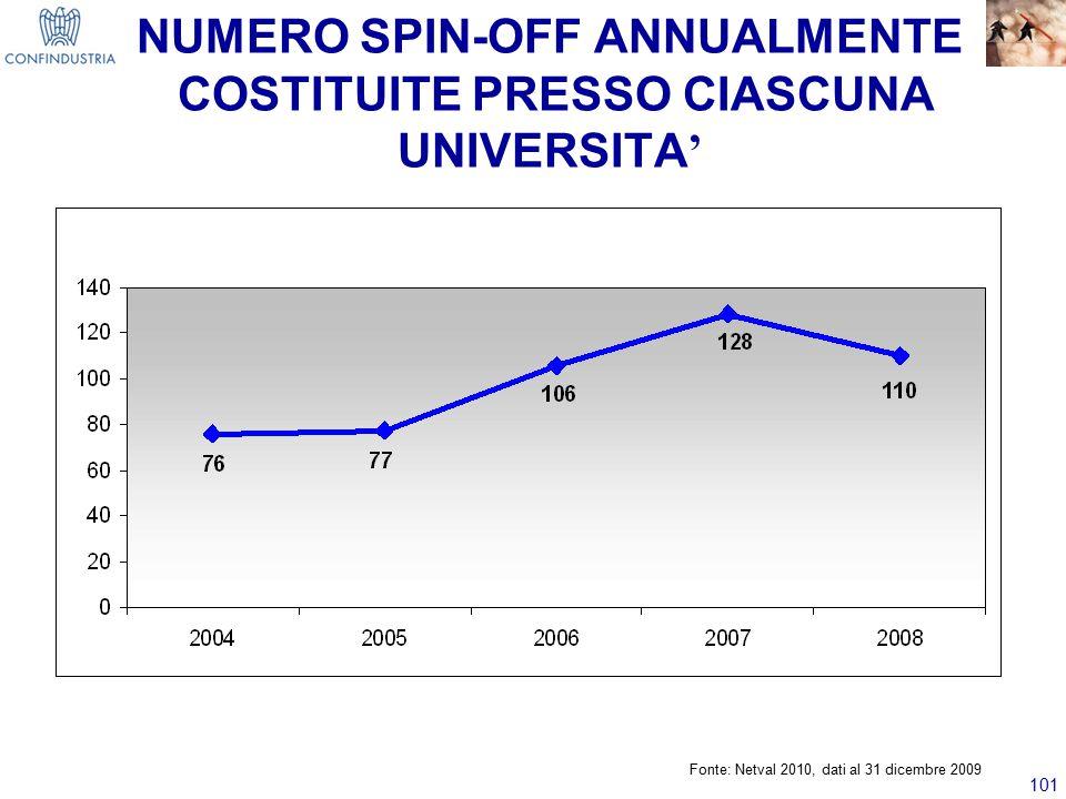 NUMERO SPIN-OFF ANNUALMENTE COSTITUITE PRESSO CIASCUNA UNIVERSITA'