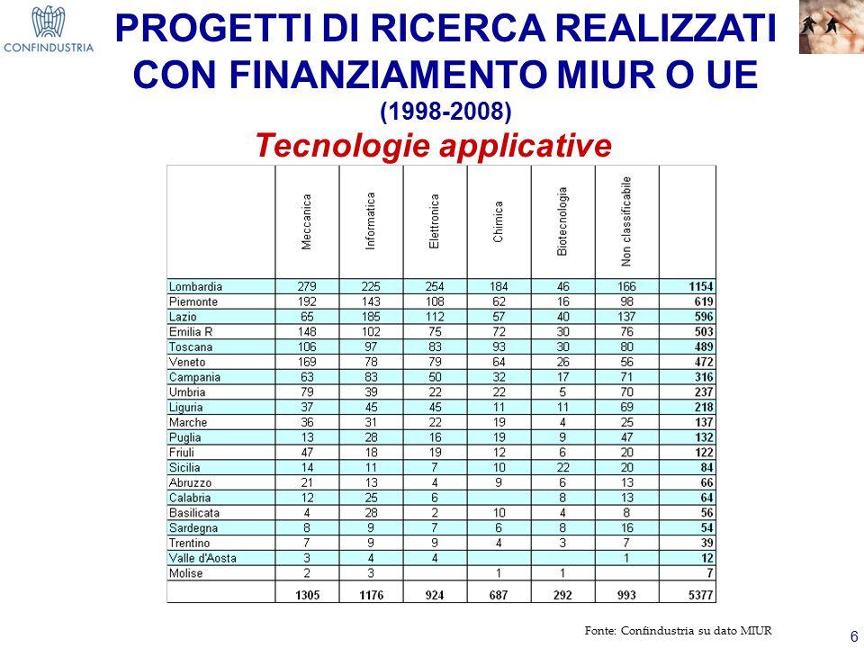 PROGETTI DI RICERCA REALIZZATI CON FINANZIAMENTO MIUR O UE (1998-2008)