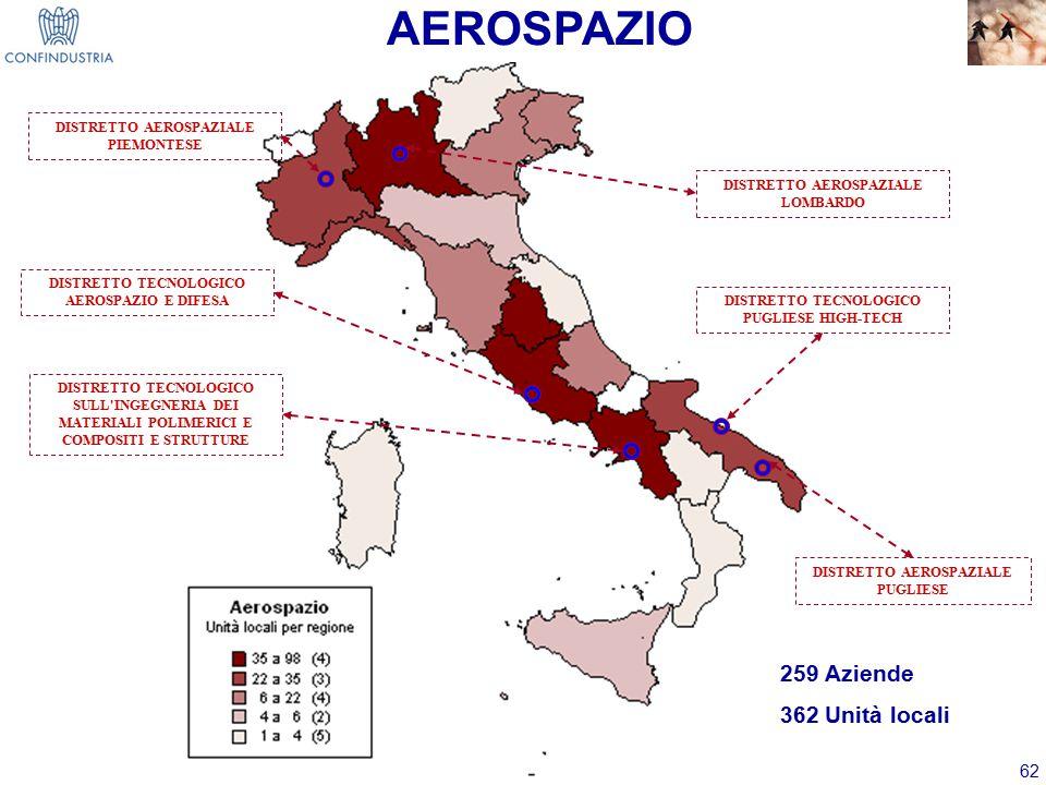 AEROSPAZIO 259 Aziende 362 Unità locali