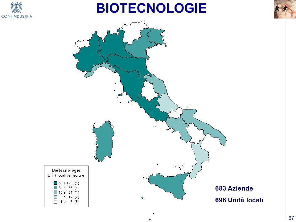 BIOTECNOLOGIE 683 Aziende 696 Unità locali