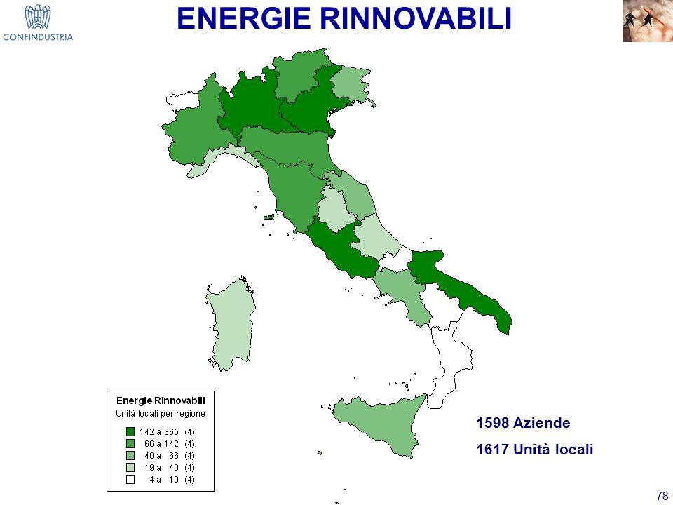 ENERGIE RINNOVABILI 1598 Aziende 1617 Unità locali