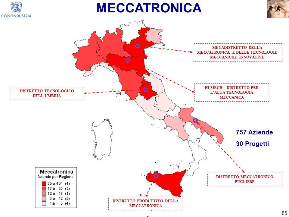 MECCATRONICA 757 Aziende 30 Progetti