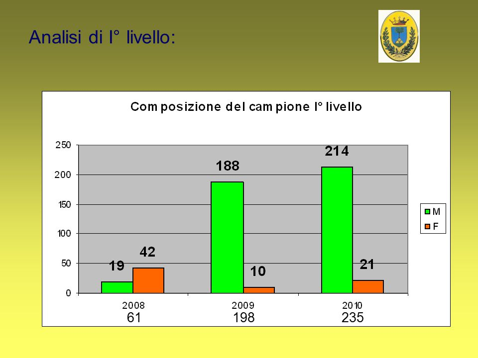 Analisi di I° livello: 61 198 235